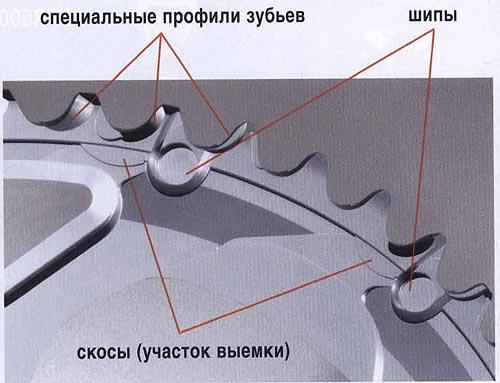Специальные профили зубьев шипы скосы (участок выемки).  Велосипедные компоненты Shimano 2010 года.