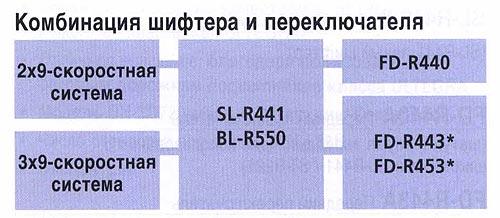 2х9-скоростная FD-R440 система BL-R550 FD-R443* 3х9-скоростная FD-R453* система.  Велосипедные компоненты Shimano 2010 года.